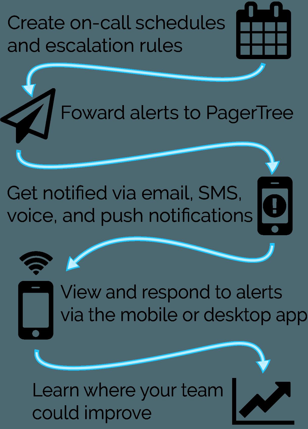 DevOps Incident Management - Alert & Notification | PagerTree