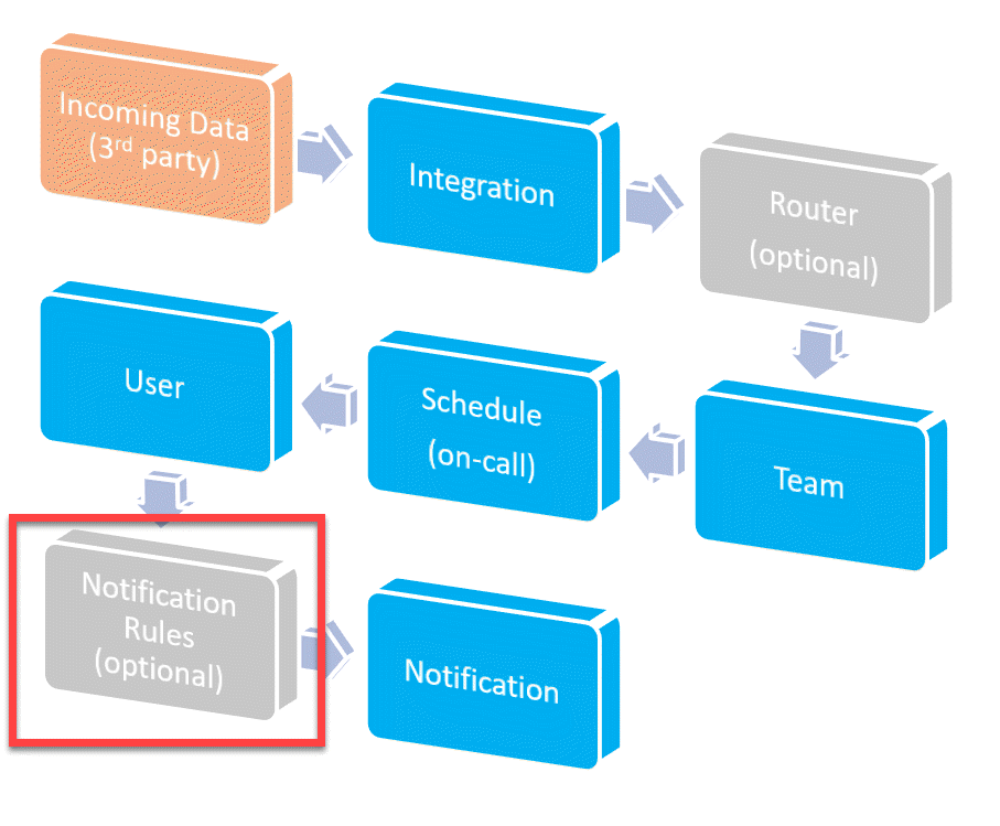 High Level Alert Workflow Highlighting Notification Rules