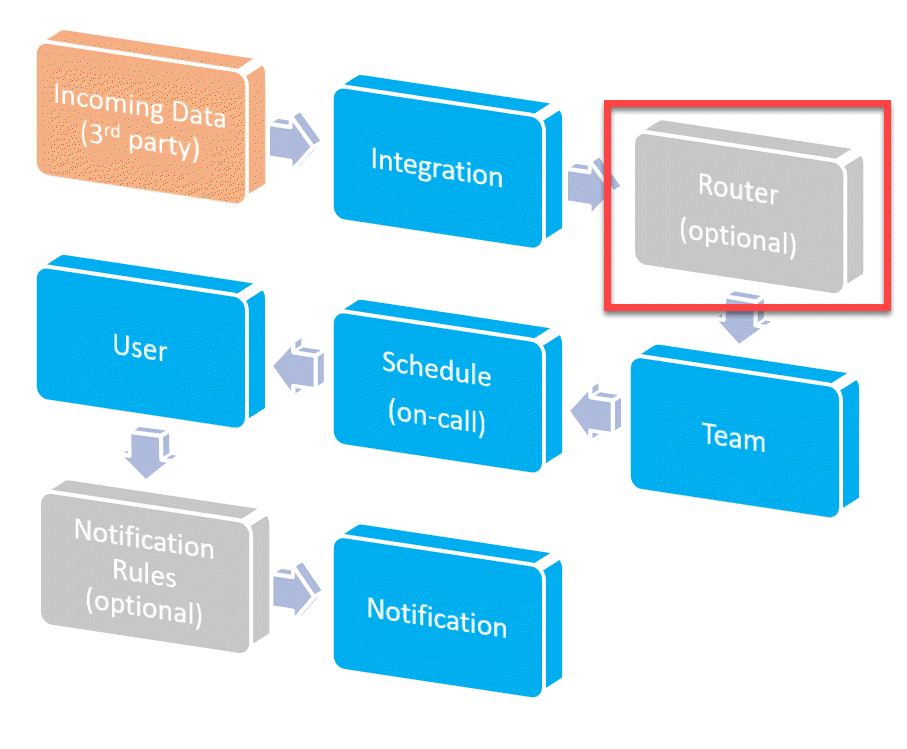 High Level Alert Workflow Highlighting Routing Rules