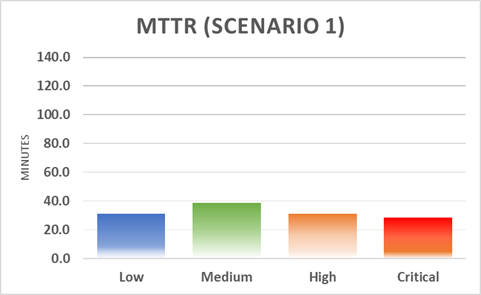 MTTR Scenario 1 Breakdown Graph