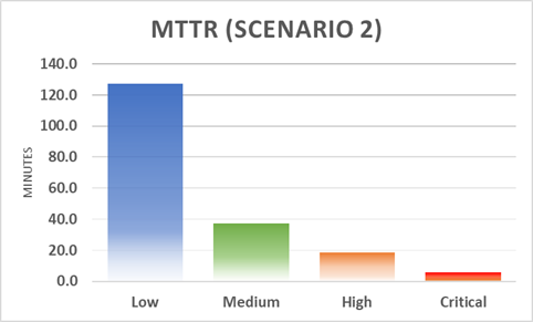 MTTR Scenario 2 Breakdown Graph
