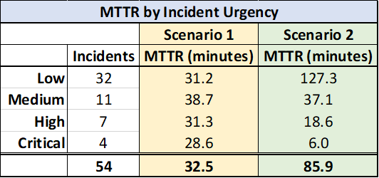 MTTR Scenarios in Table Format