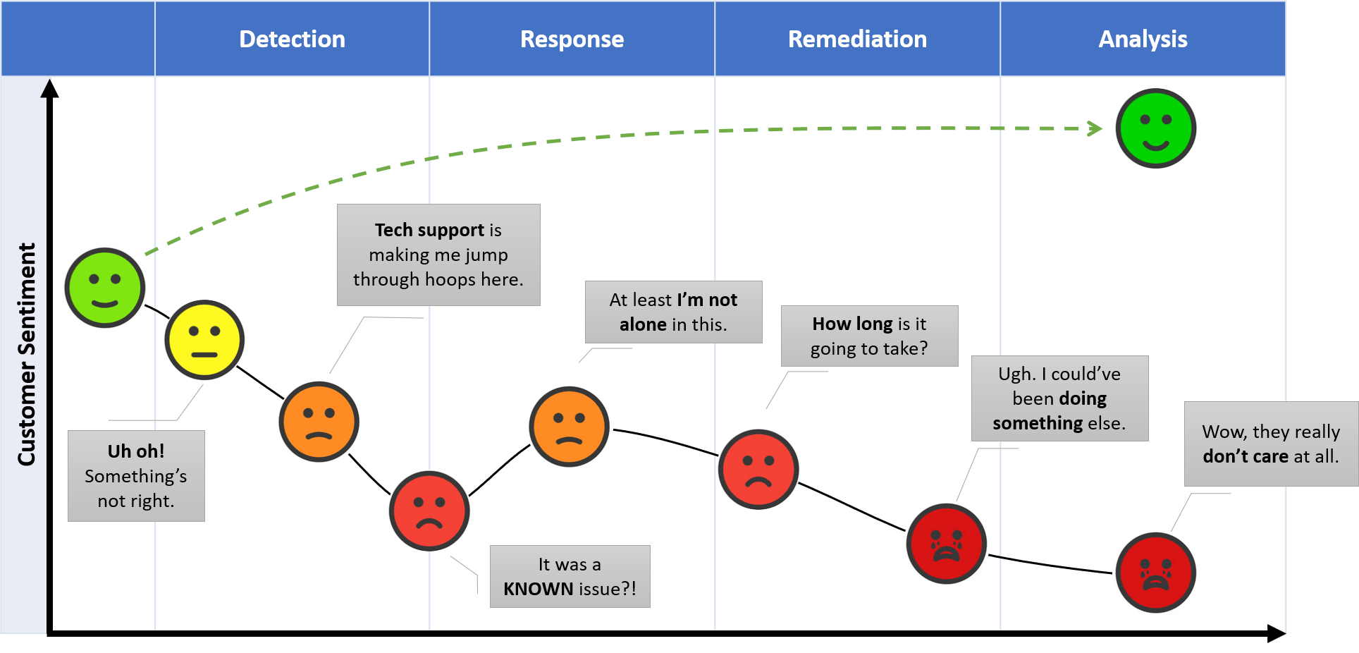Incident Response Journey Map