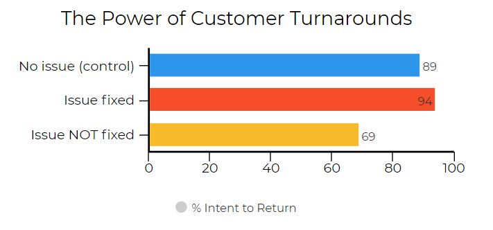 The Power of Customer Turnarounds