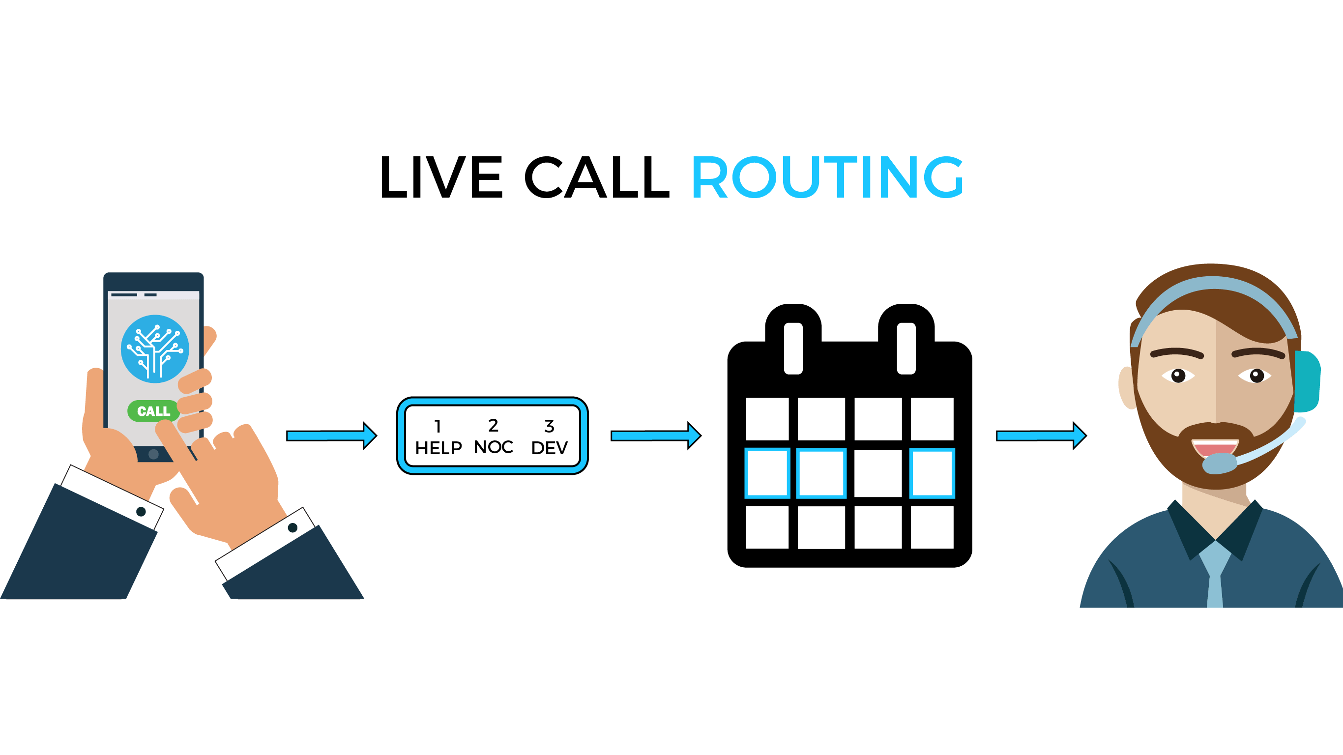 Live Call Routing
